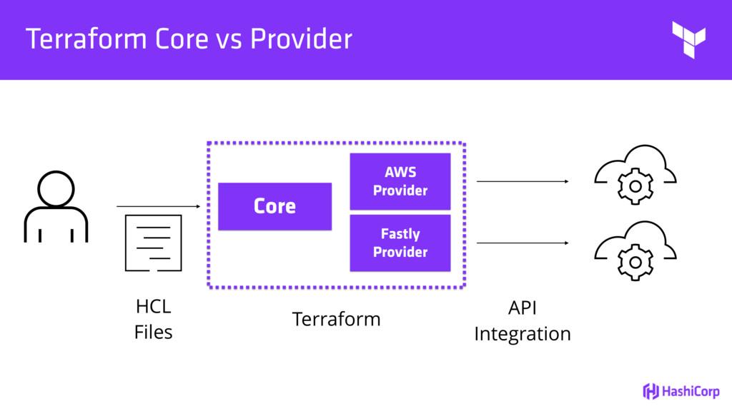 Terraform Core vs Provider Core AWS Provider Fa...