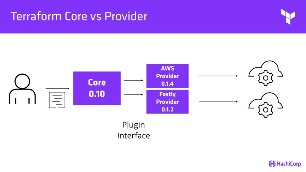 Terraform Core vs Provider Core 0.10 AWS Provid...