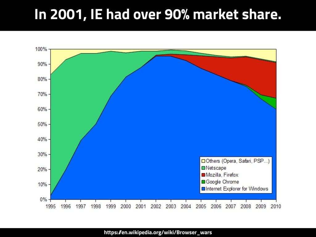 In 2001, IE had over 90% market share. https:/ ...