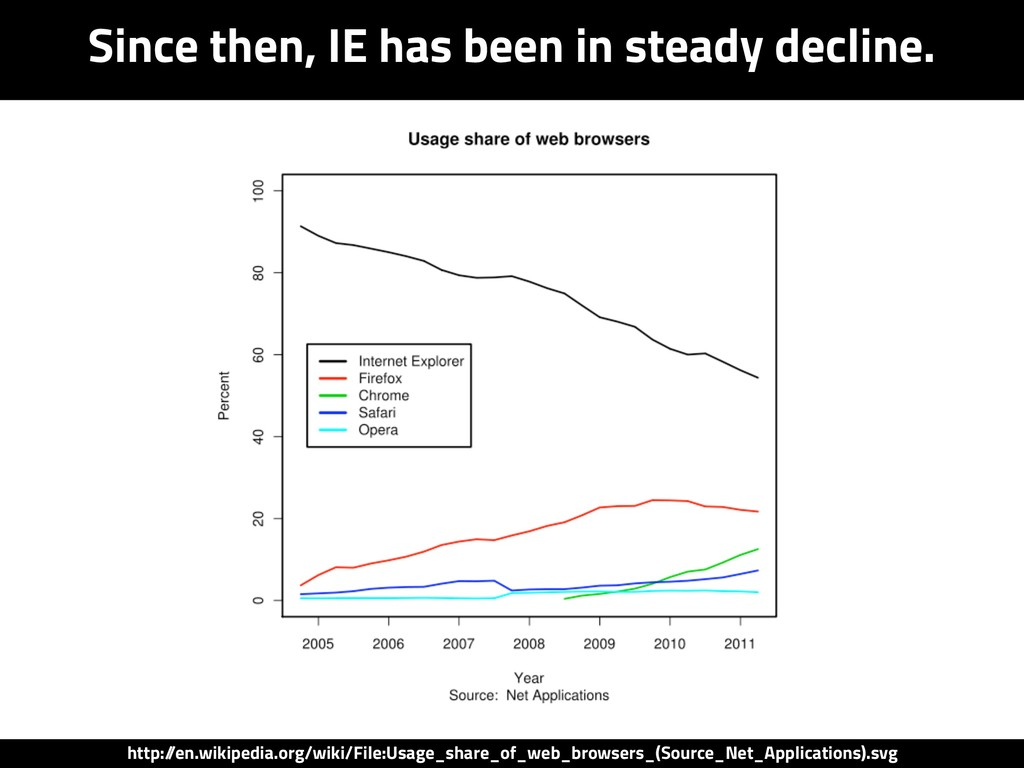 Since then, IE has been in steady decline. http...
