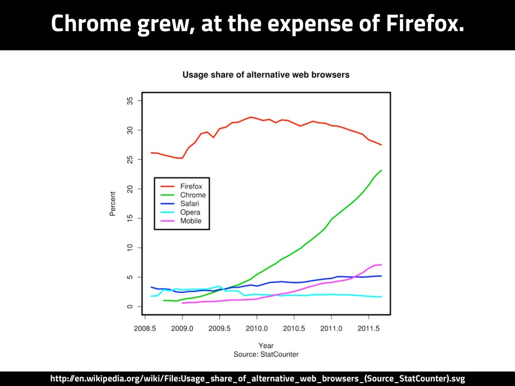 Chrome grew, at the expense of Firefox. http:/ ...