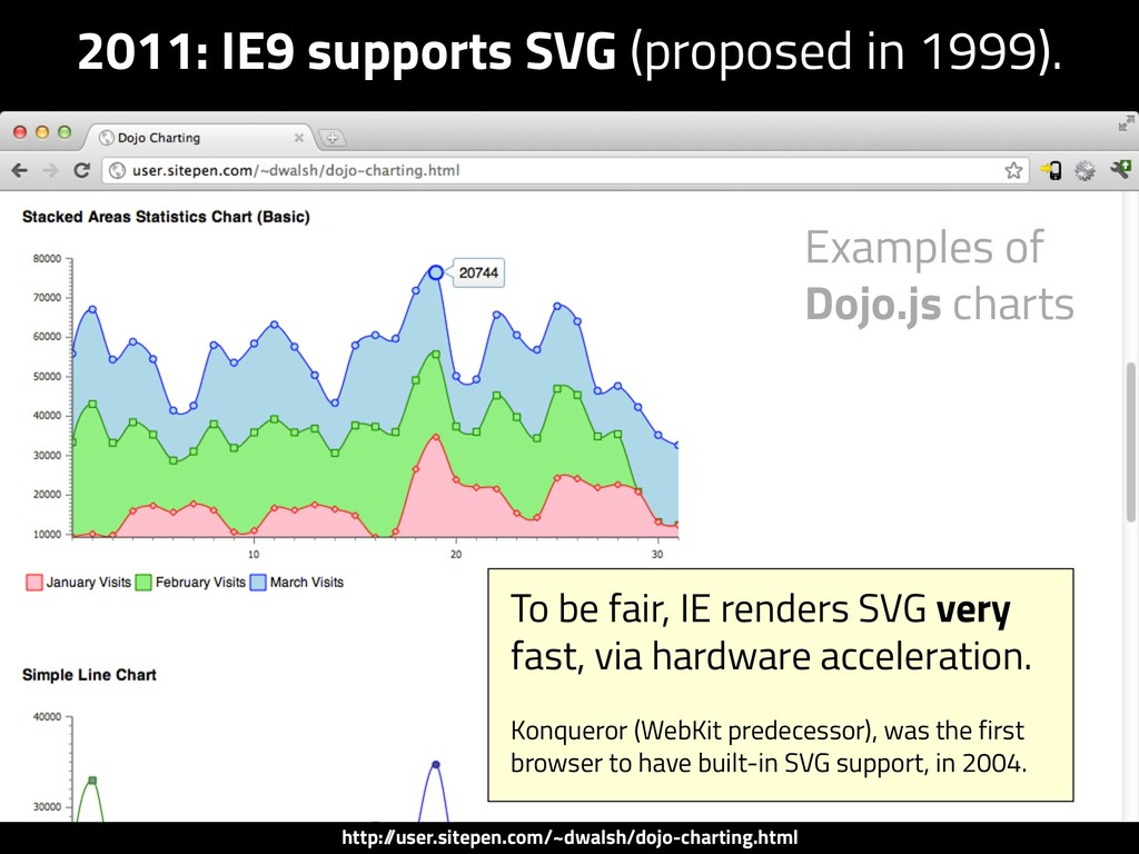 2011: IE9 supports SVG (proposed in 1999). Exam...