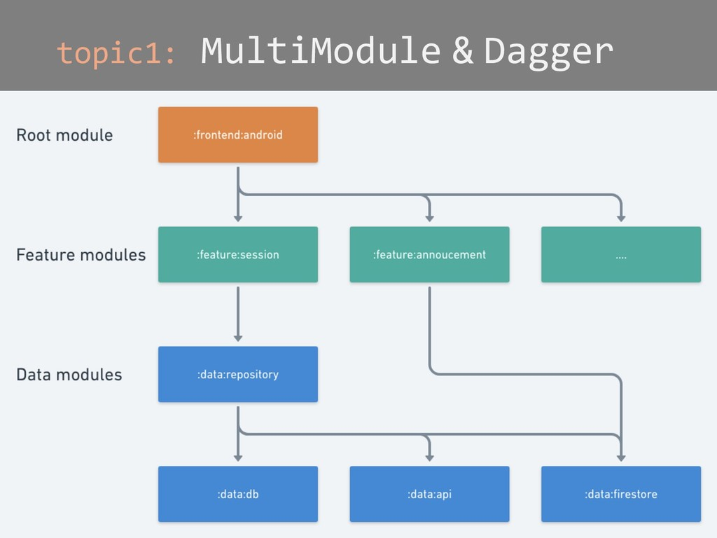 topic1: MultiModule & Dagger