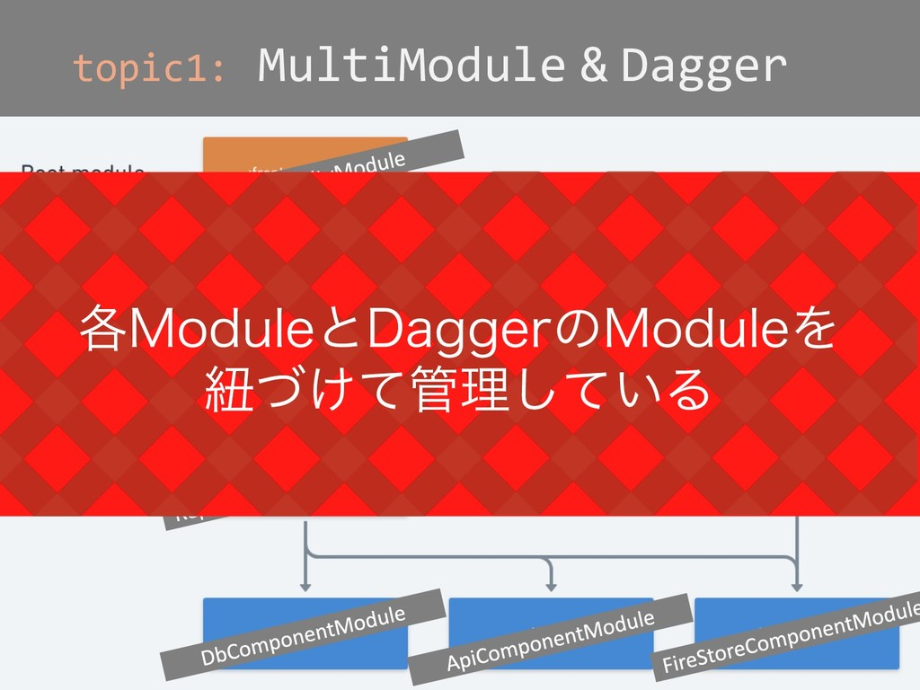 topic1: MultiModule & Dagger ֤.PEVMFͱ%BHHFSͷ.PE...