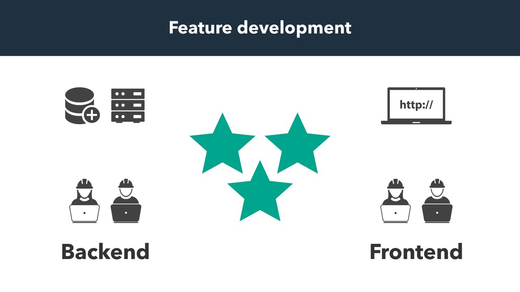 Frontend Backend Feature development