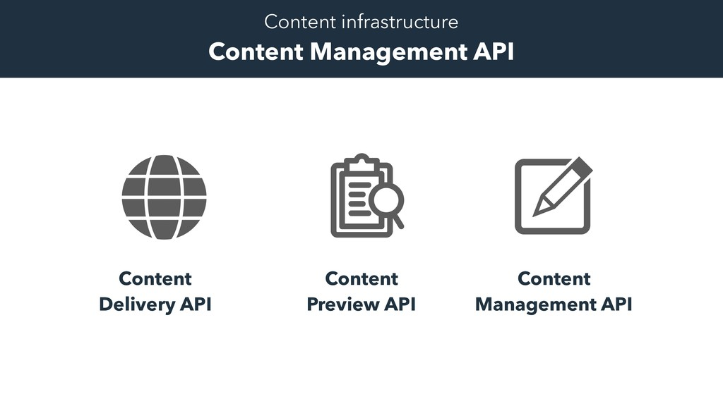 Content Delivery API Content Management API Con...