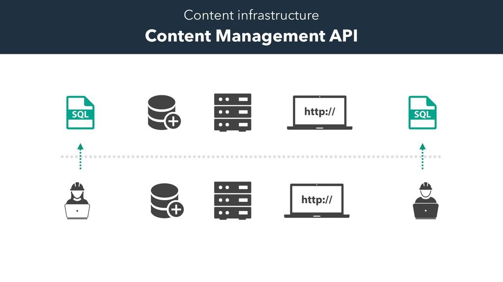 Content infrastructure Content Management API