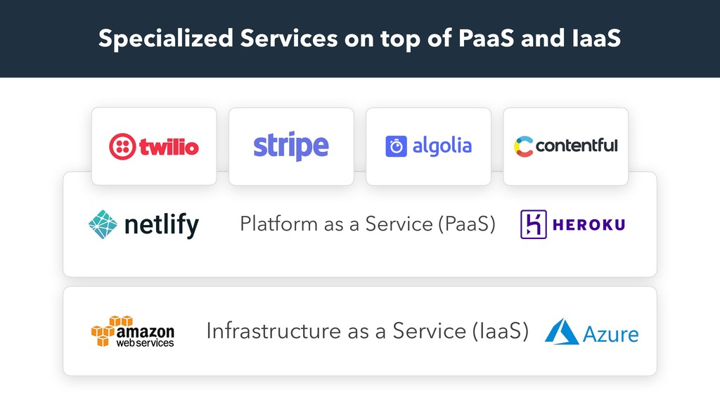 Platform as a Service (PaaS) Specialized Servic...