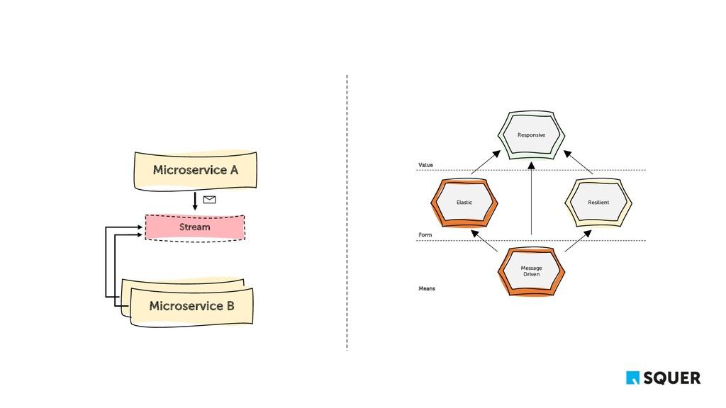 Microservice A Microservice B Message Driven Re...