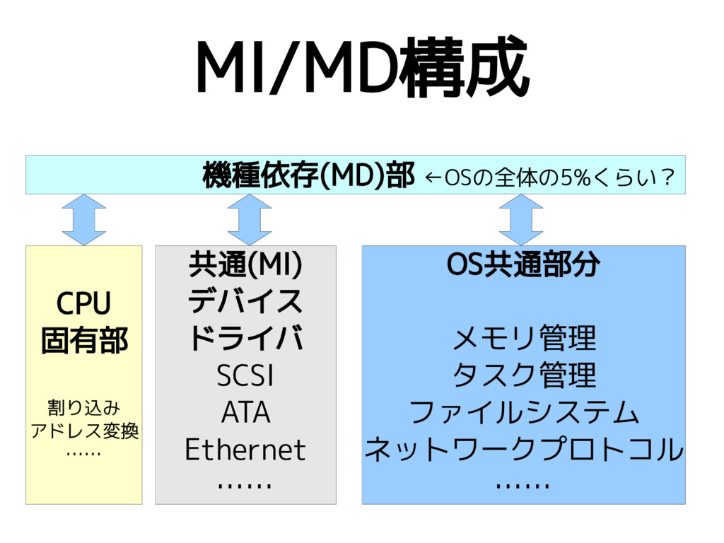 MI/MD構成 OS共通部分 メモリ管理 タスク管理 ファイルシステム ネットワークプロトコル...