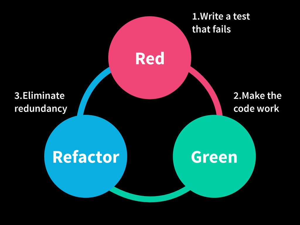 Refactor Red Green 1.Write a test that fails 2....