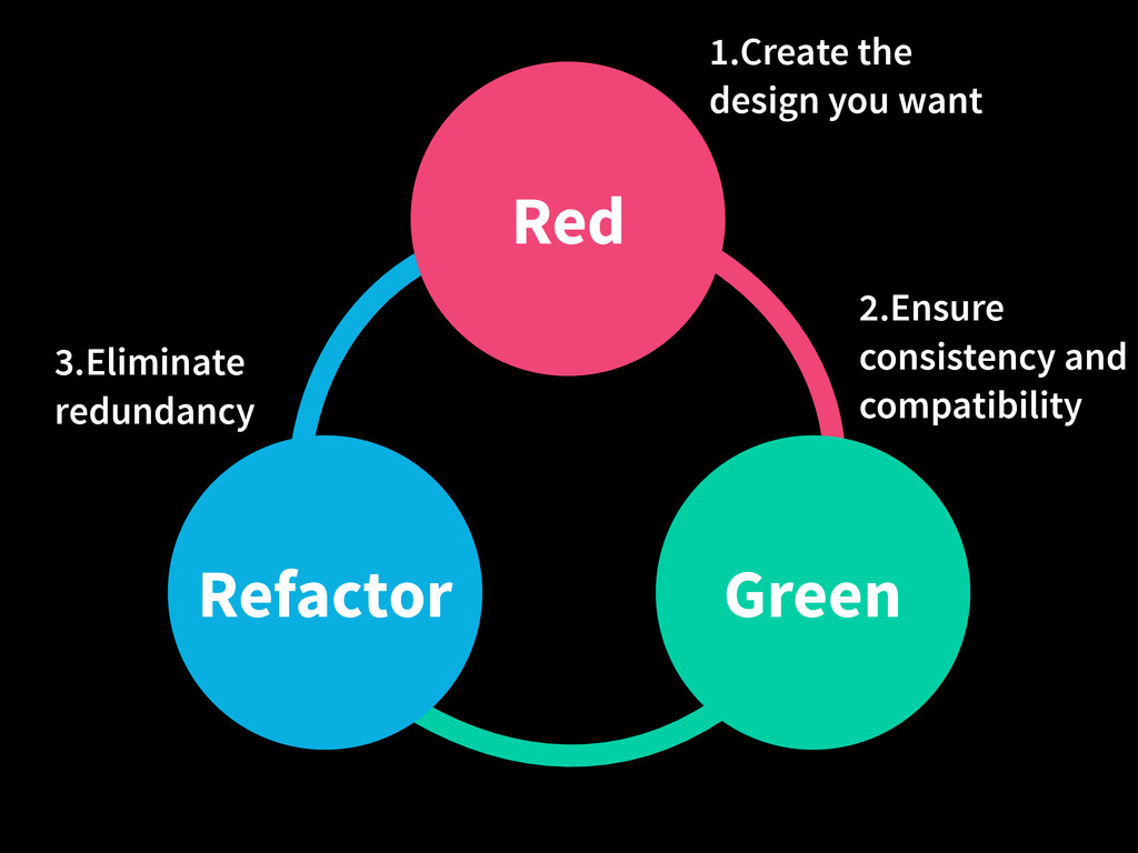 Refactor Red Green 1.Create the design you want...