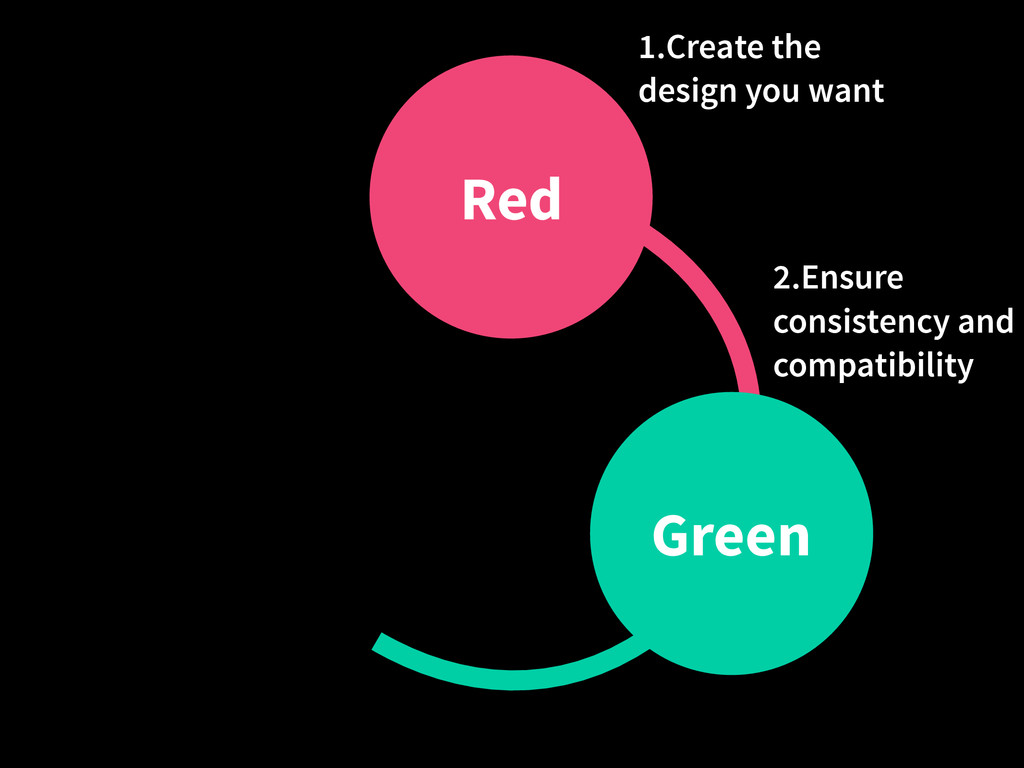 Red Green 1.Create the design you want 2.Ensure...