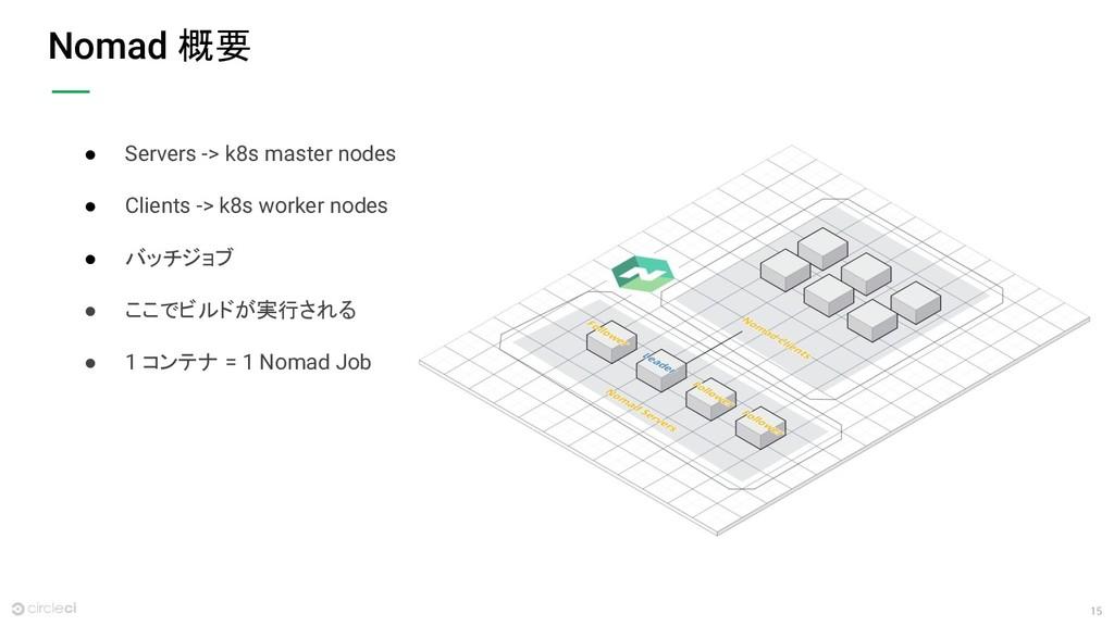 15 Nomad 概要 ● Servers -> k8s master nodes ● Cli...