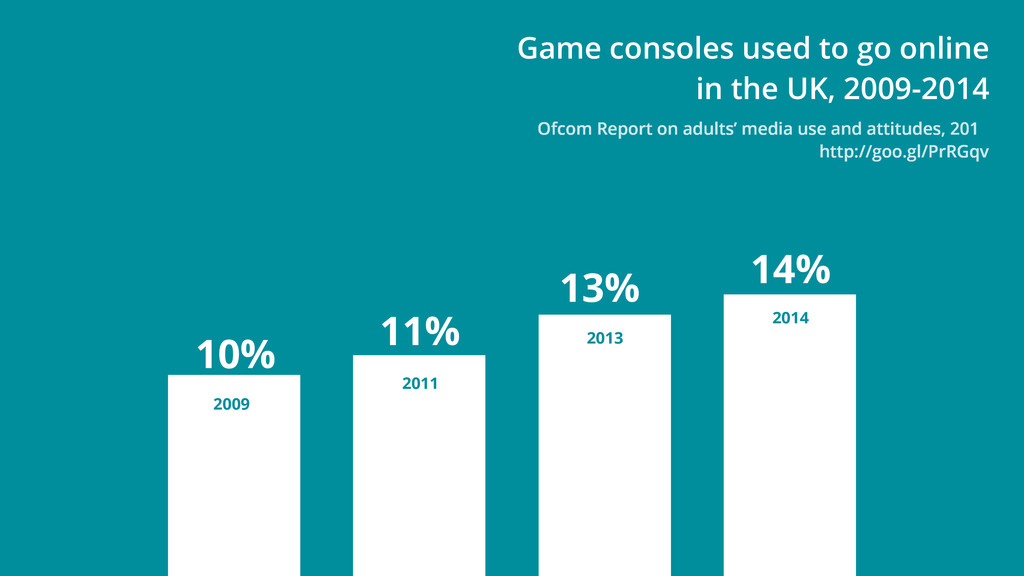 Game consoles used to go online in the UK, 2009...