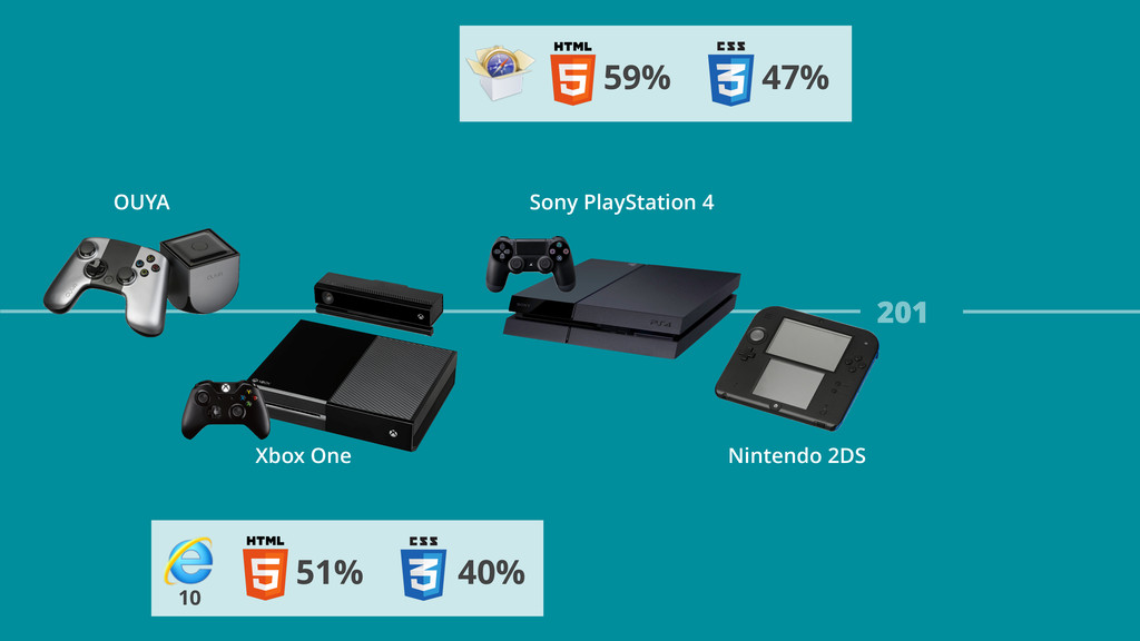 59% 47% 201 Xbox One Nintendo 2DS 51% 40% 10 So...