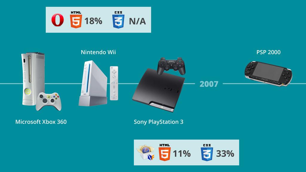 2007 11% 33% Nintendo Wii Microsoft Xbox 360 PS...