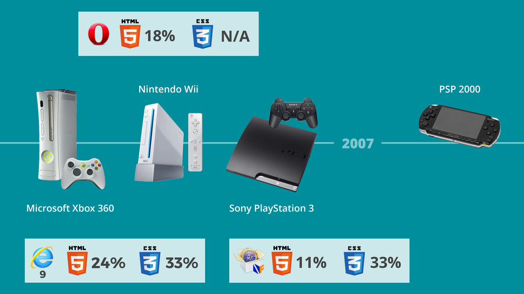 24% 33% 9 2007 Nintendo Wii Microsoft Xbox 360 ...