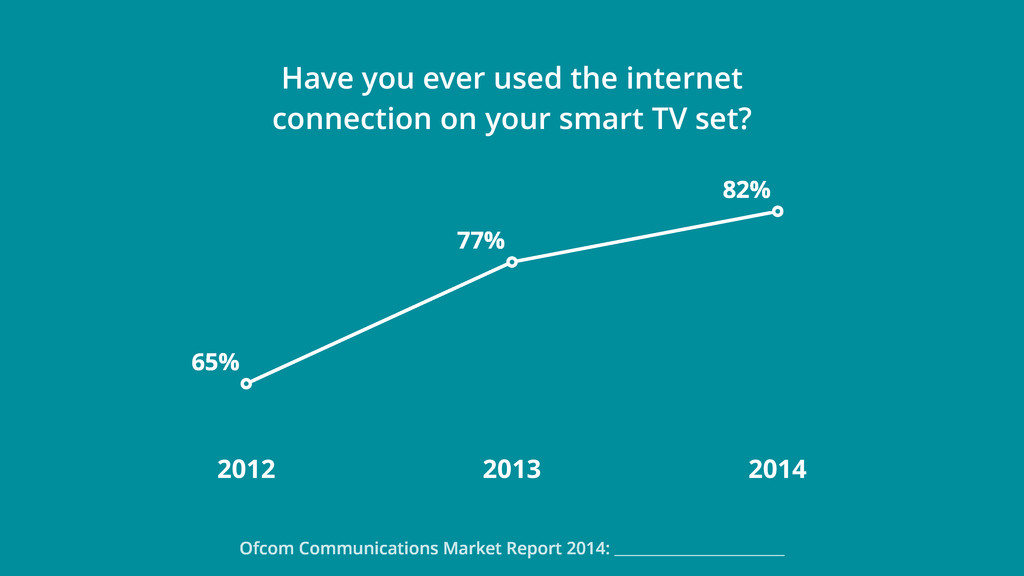 Ofcom Communications Market Report 2014: 2012 2...