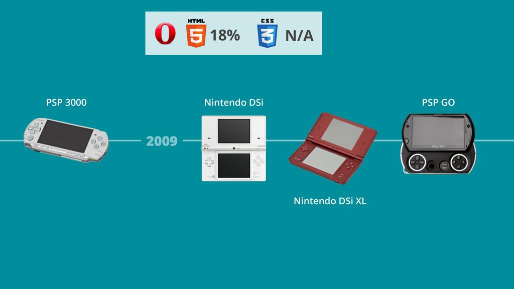 2009 Nintendo DSi Nintendo DSi XL PSP 3000 PSP ...