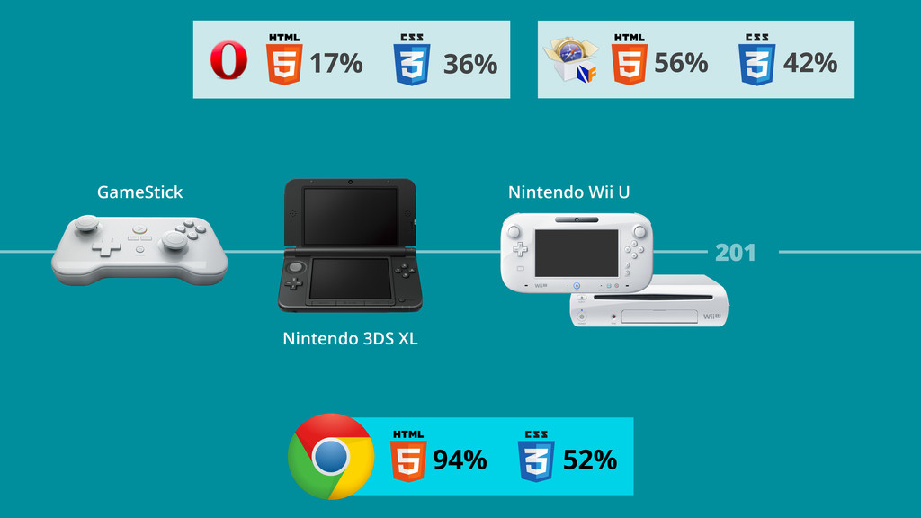 201 Nintendo Wii U Nintendo 3DS XL GameStick 56...