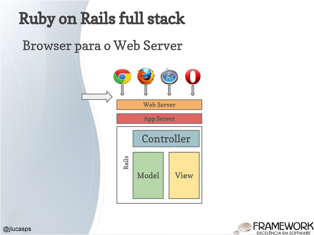 Ruby on Rails full stack @jlucasps Browser para...