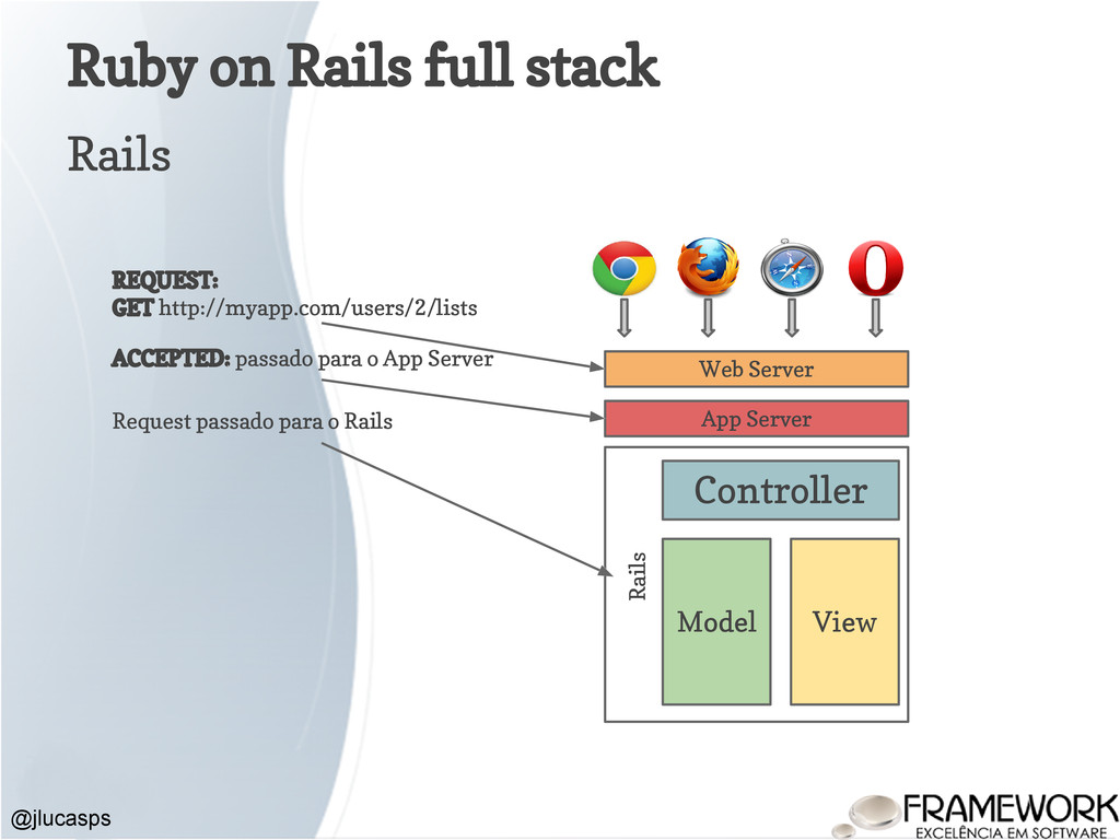 Ruby on Rails full stack @jlucasps Rails Model ...