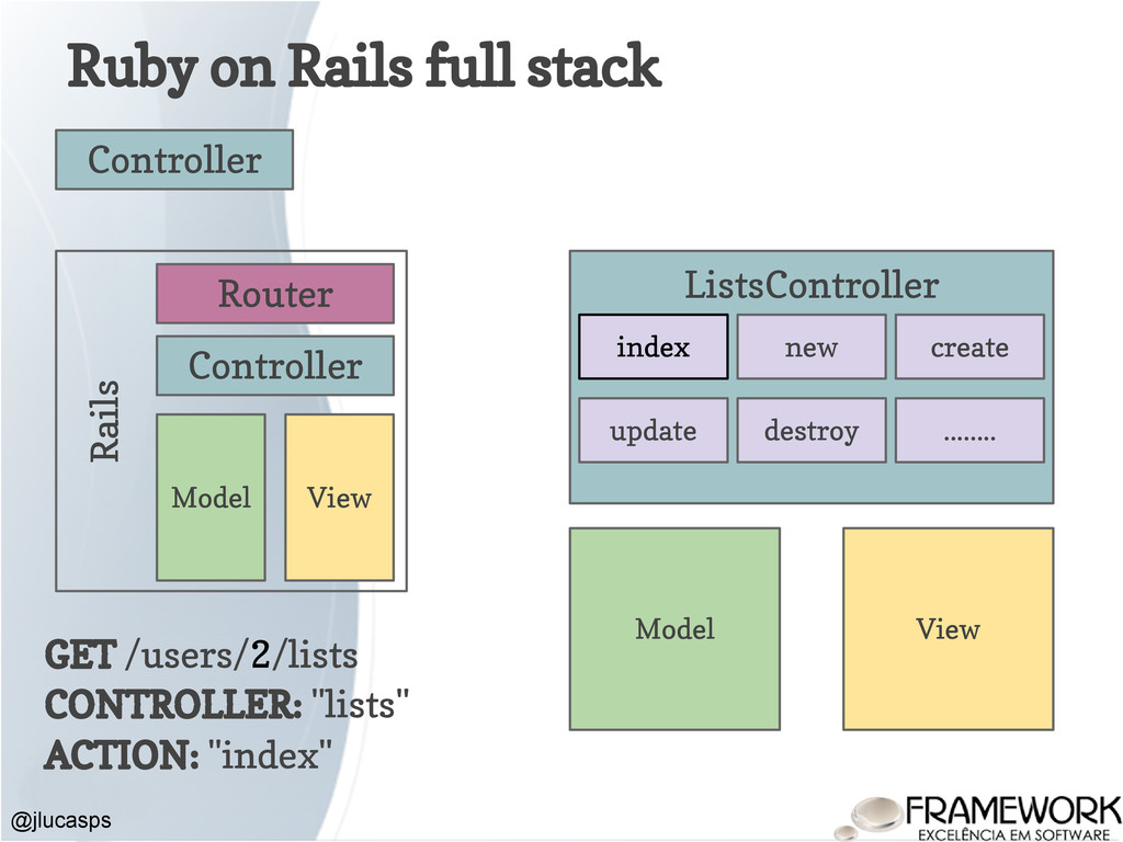 Ruby on Rails full stack @jlucasps Model View C...