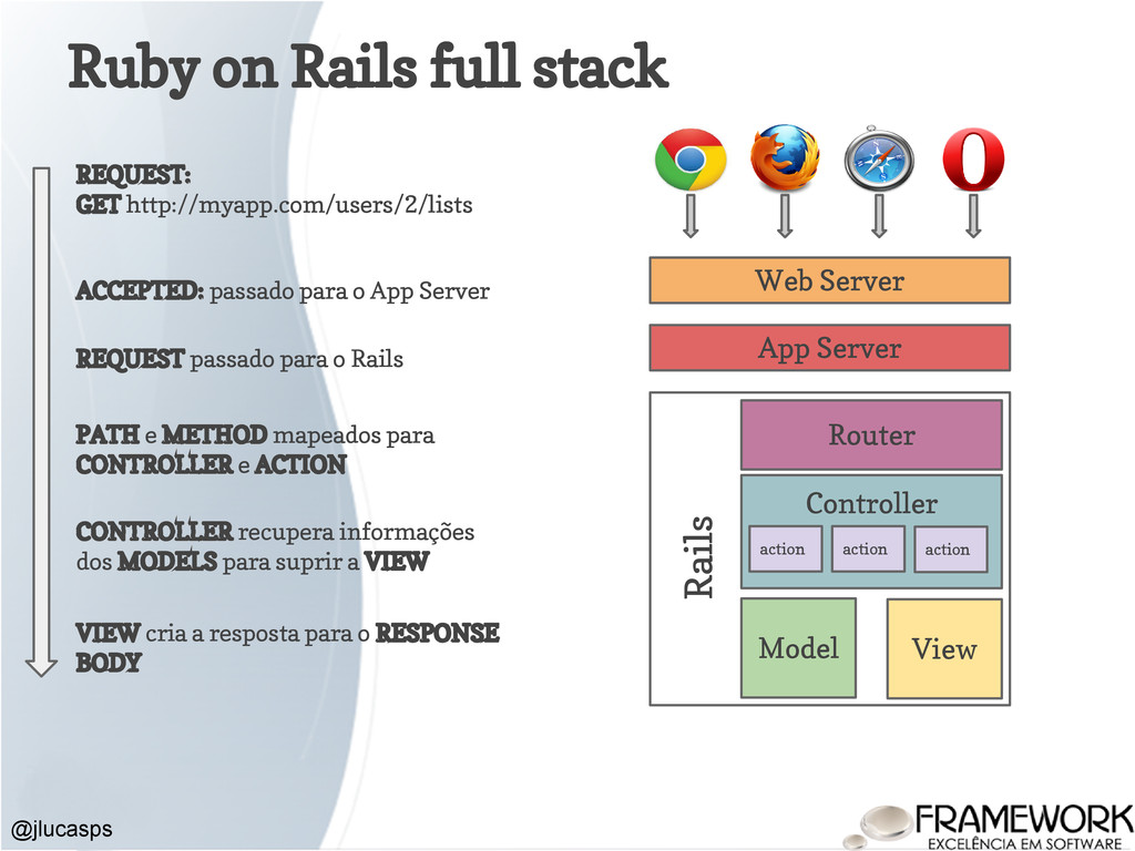Ruby on Rails full stack @jlucasps REQUEST: GET...