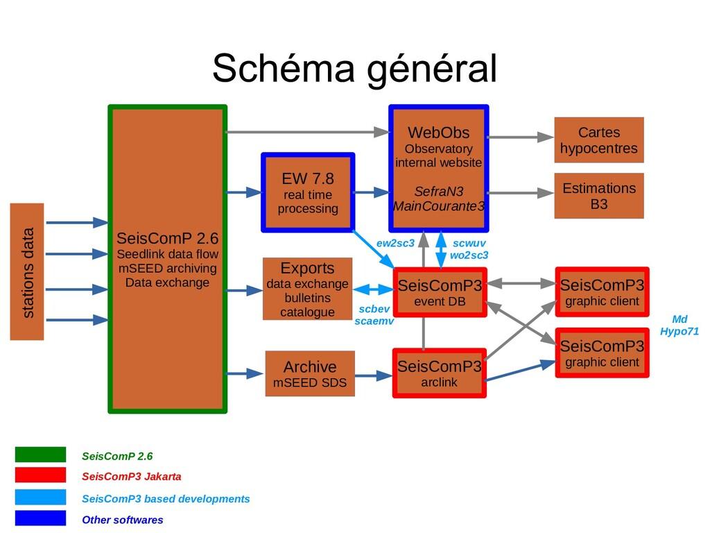 Schéma général SeisComP 2.6 Seedlink data flow ...