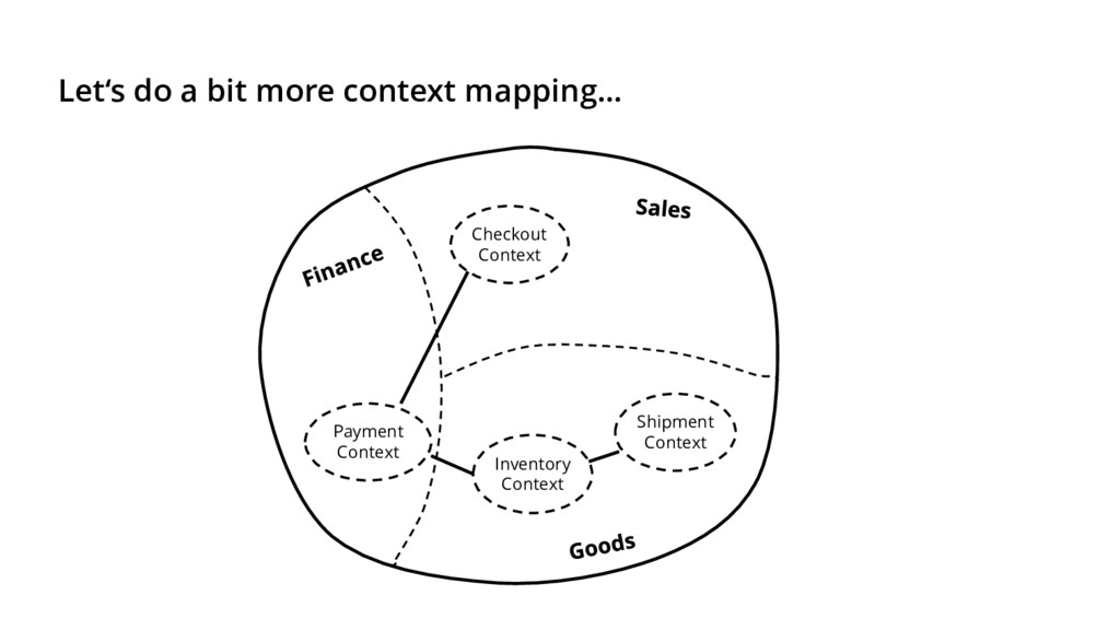 Let's do a bit more context mapping… Checkout C...