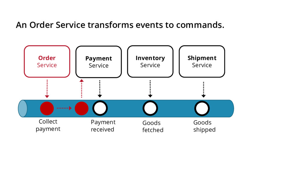 An Order Service transforms events to commands....