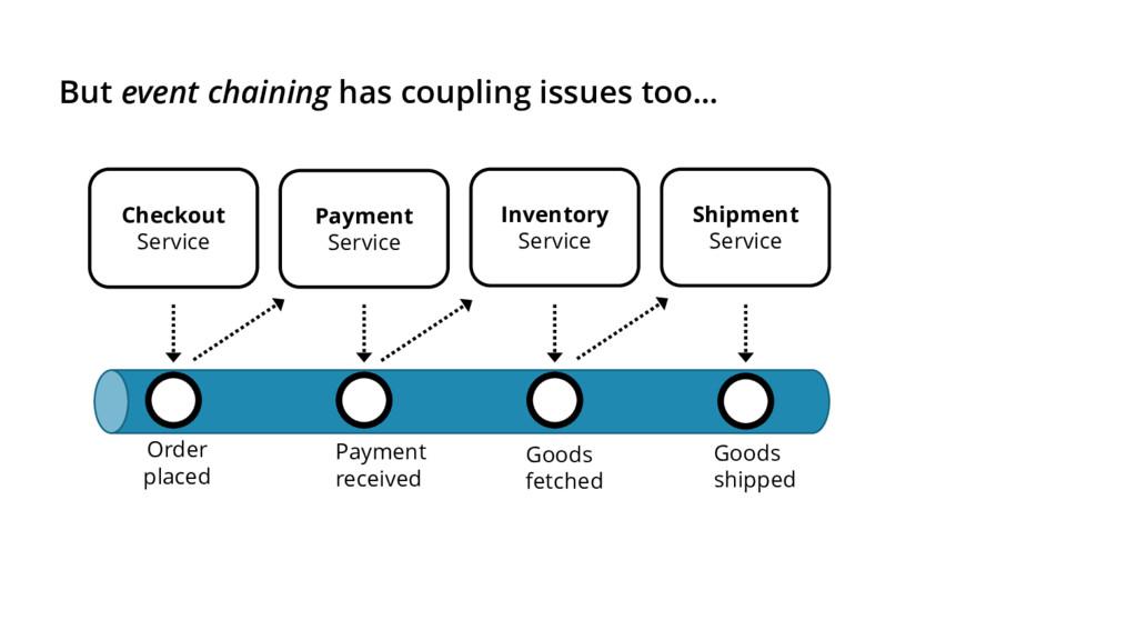 Inventory Service Shipment Service Checkout Ser...