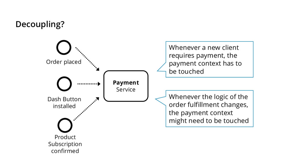 Decoupling? Whenever a new client requires paym...