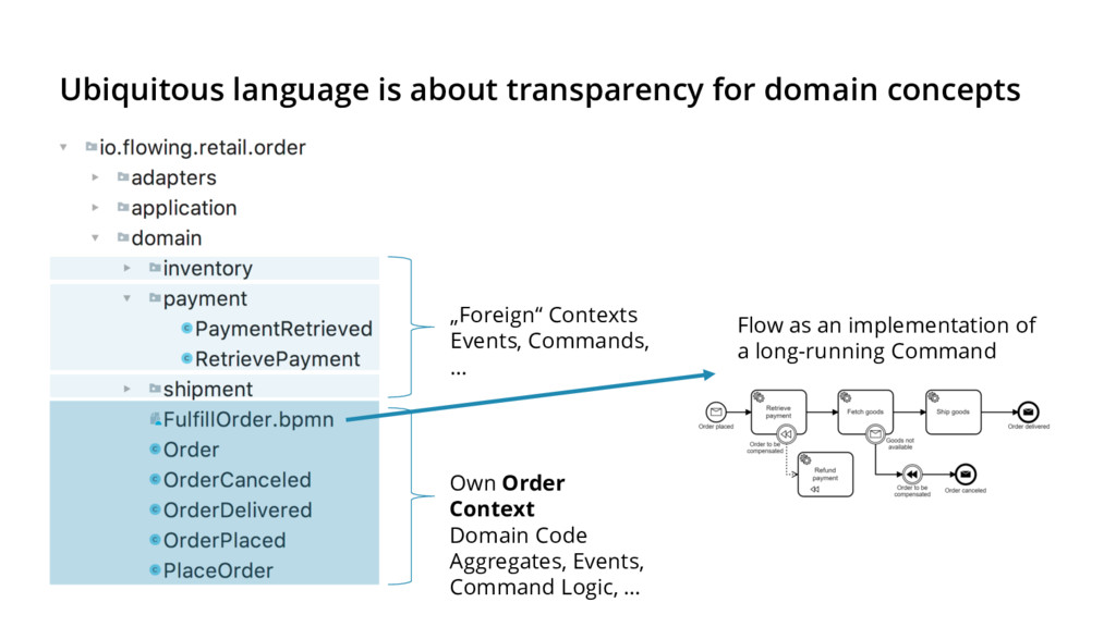 """""""Foreign"""" Contexts Events, Commands, … Own Orde..."""