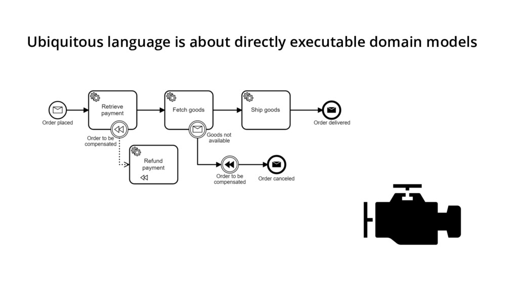 Ubiquitous language is about directly executabl...