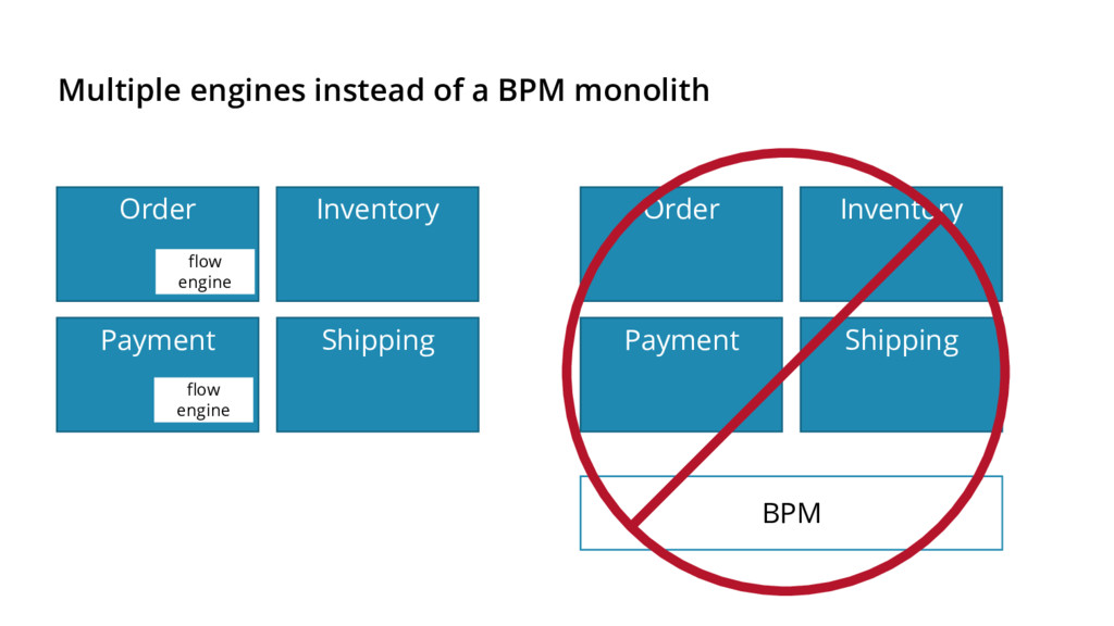 Multiple engines instead of a BPM monolith Paym...