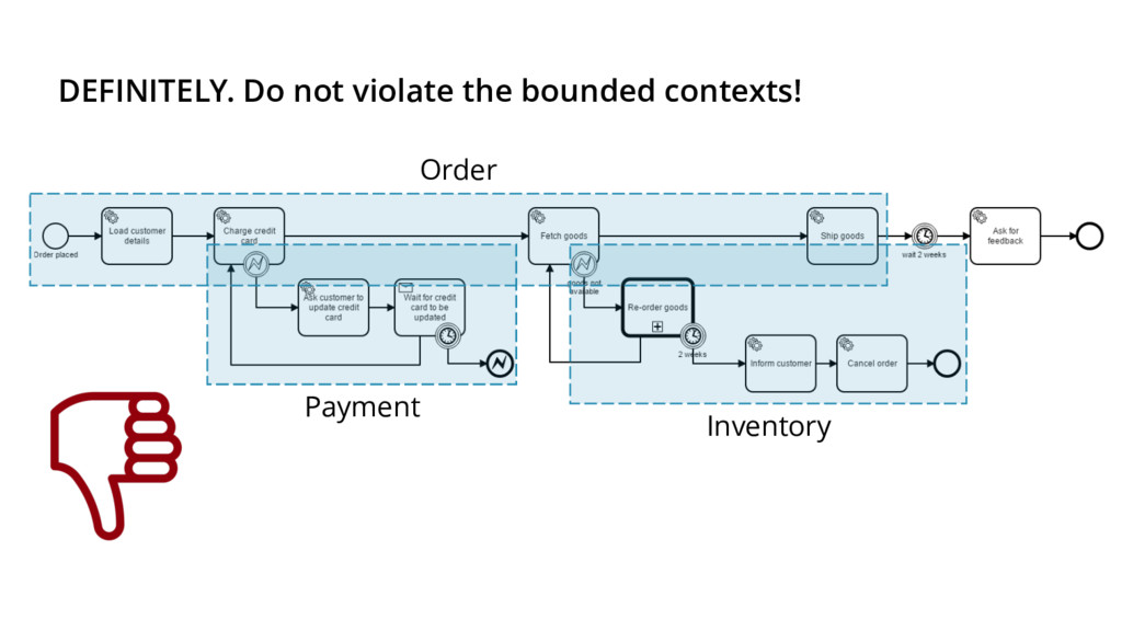 DEFINITELY. Do not violate the bounded contexts...