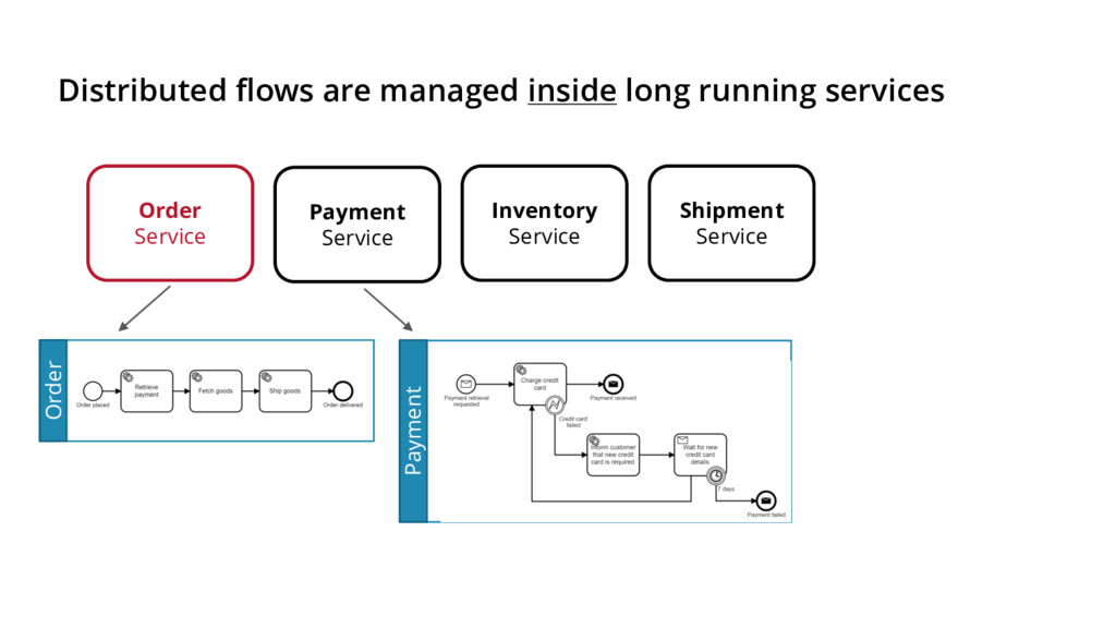 Distributed flows are managed inside long runni...