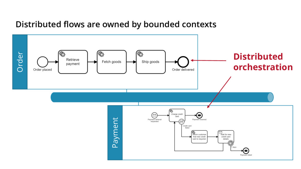 Payment Distributed flows are owned by bounded ...
