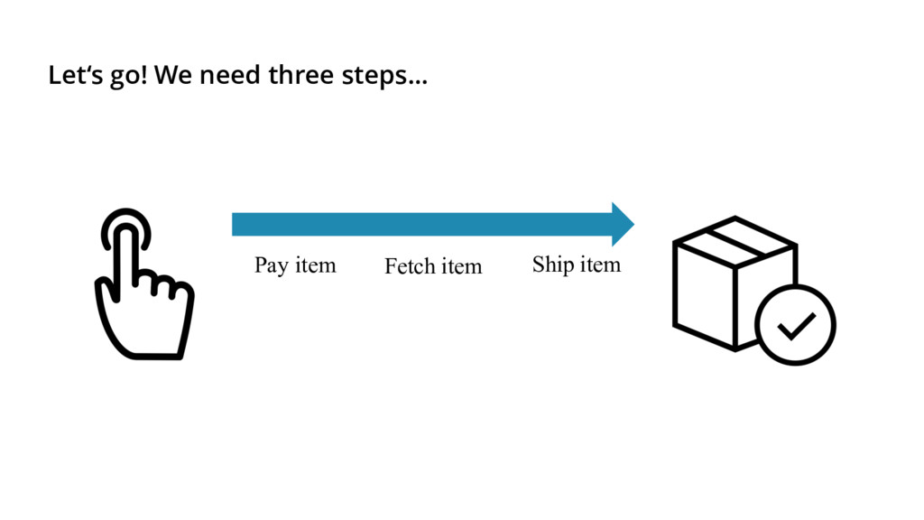 Pay item Ship item Let's go! We need three step...