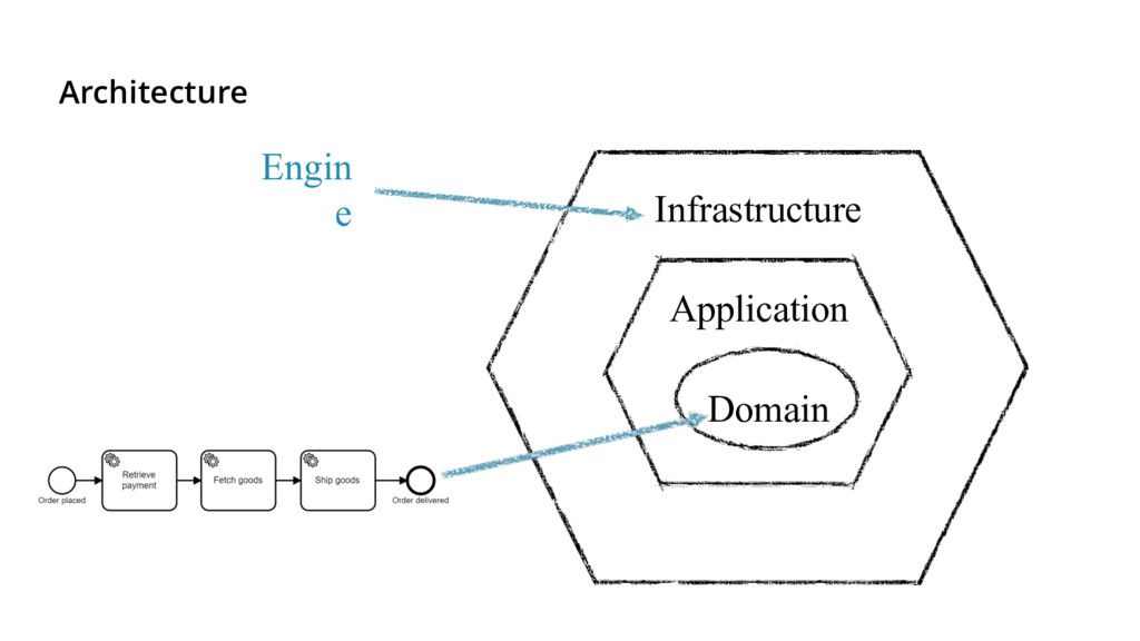 Architecture Infrastructure Application Domain ...