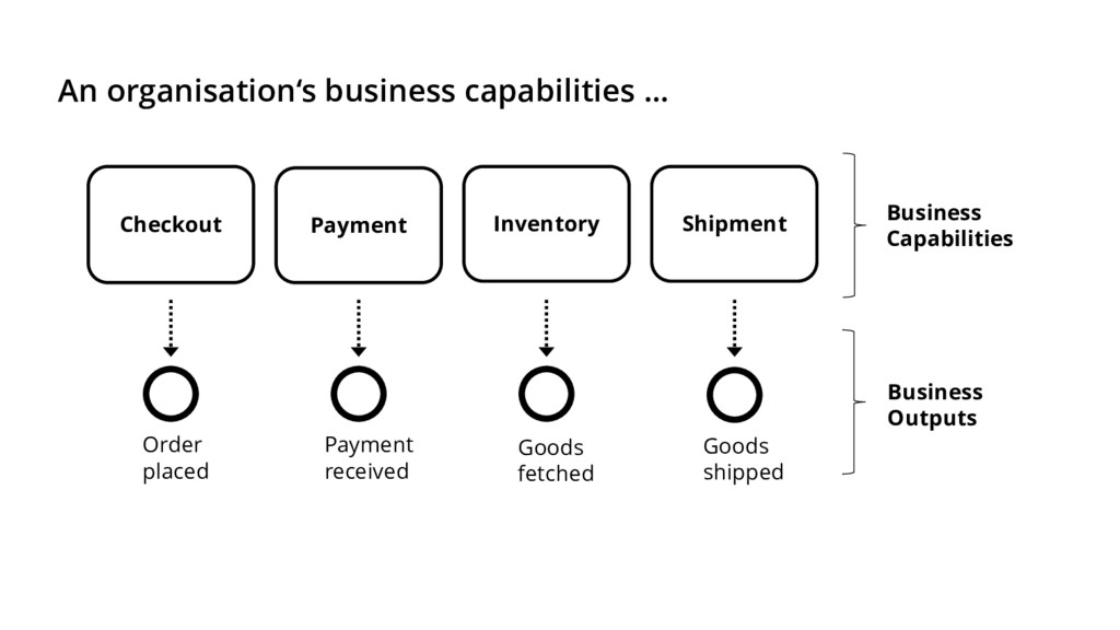 An organisation's business capabilities … Inven...