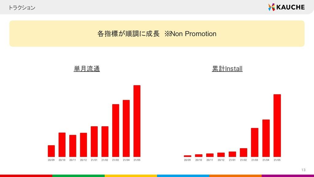 トラクション 13 各指標が順調に成長 ※Non Promotion 単月流通 累計Insta...