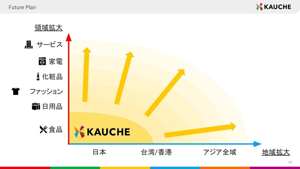 15 日本 食品 日用品 家電 サービス 領域拡大 地域拡大 化粧品 Future Plan ...