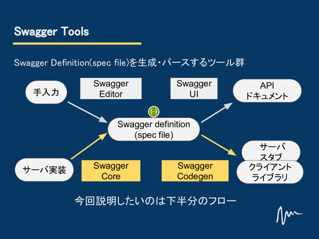 Swagger Tools Swagger Definition(spec file)を生成・...