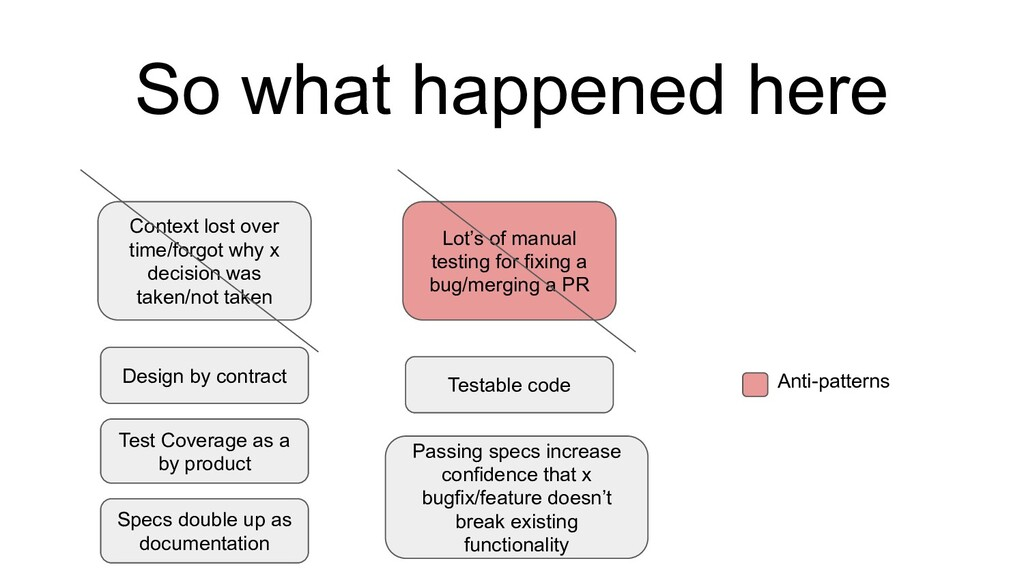 So what happened here Context lost over time/fo...