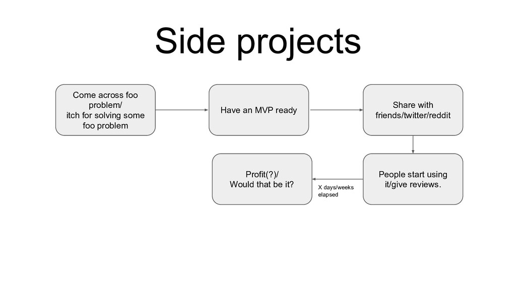 Side projects Come across foo problem/ itch for...