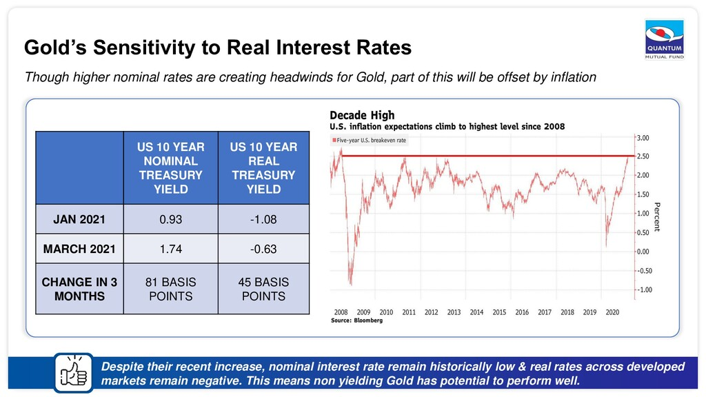 Gold's Sensitivity to Real Interest Rates Thoug...