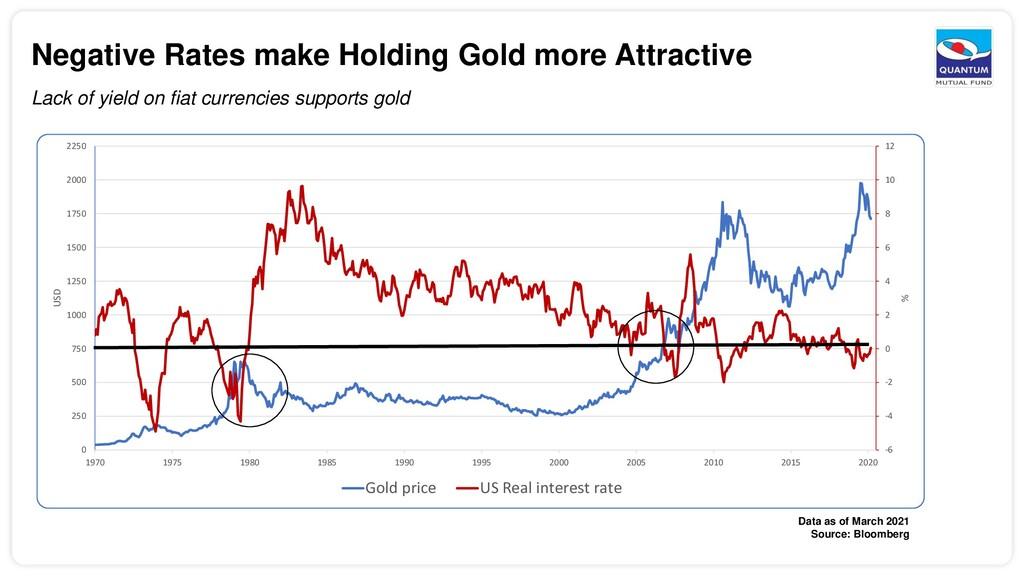 Negative Rates make Holding Gold more Attractiv...